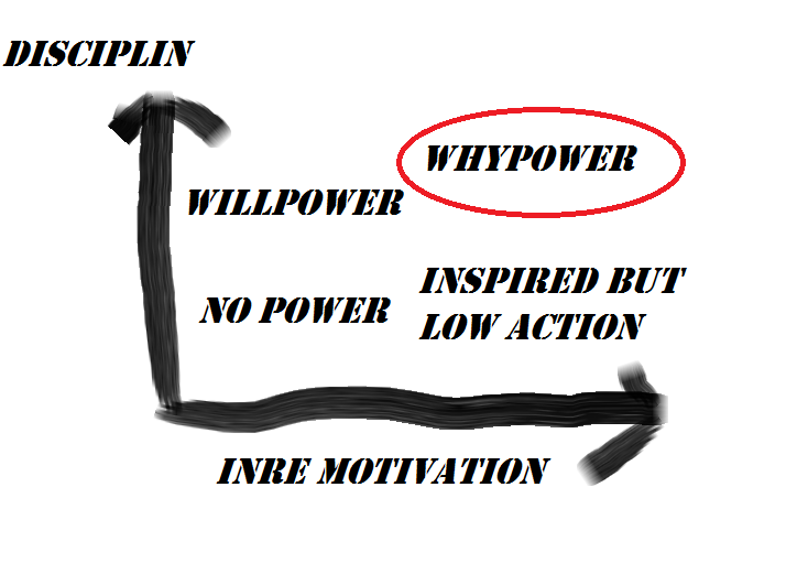 Whypower